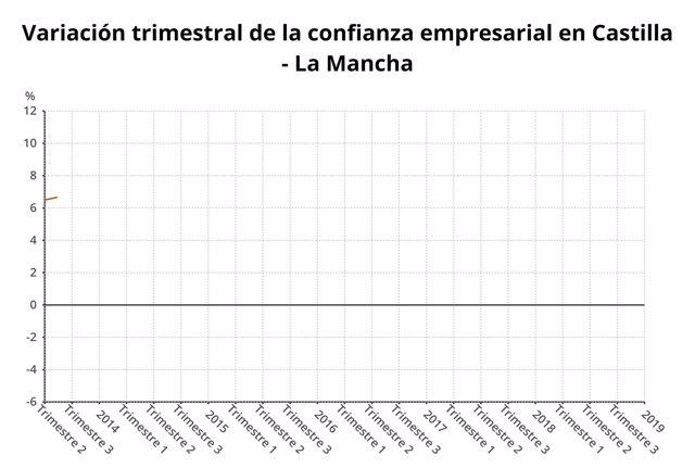 Confianza empresarial cuarto trimestre en C-LM