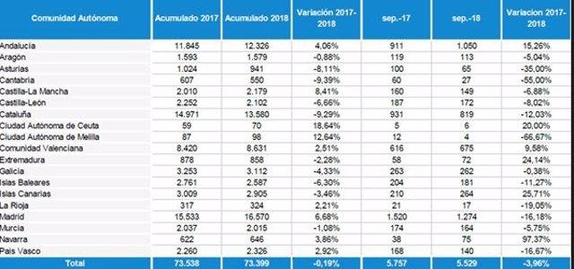 Datos de la constitución de empresas en España entre septiembre 2017-2018