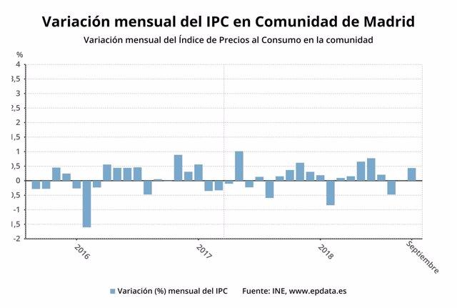Evolución del IPC en la Comunidad de Madrid