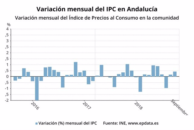 Variación mensual del IPC en Andalucía.