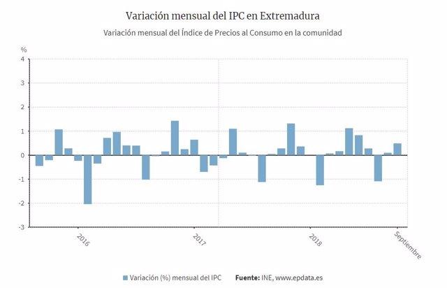 Datos IPC septiembre en Extremadura