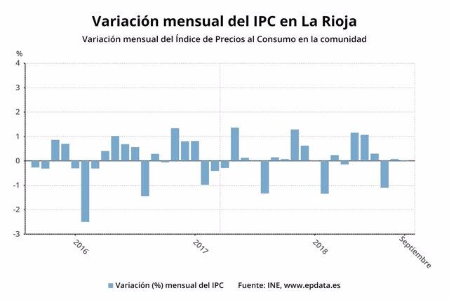 Variación paro en La Rioja