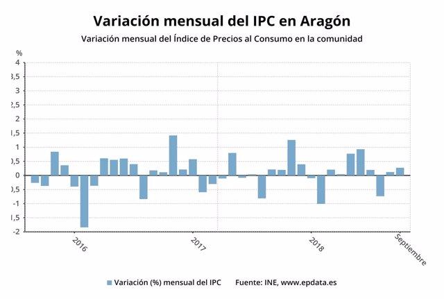 Variación mensual del IPC en Aragón
