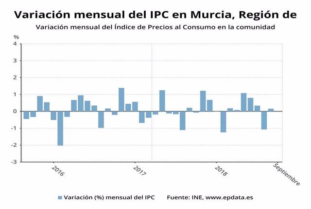 Variación mensual del Índice de Precios al Consumo en Murcia