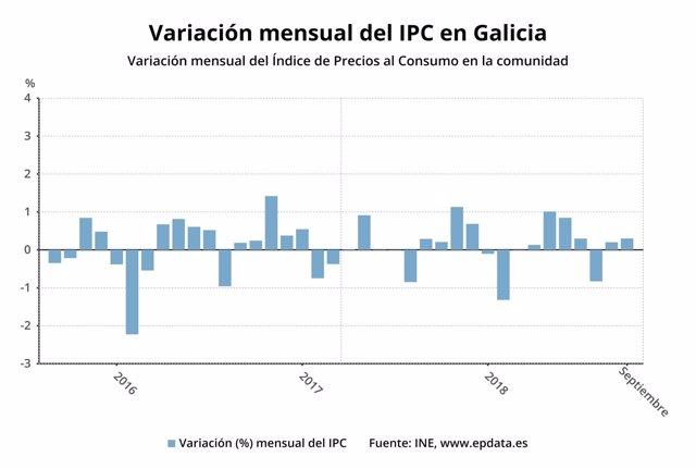 Variación del IPC en Galicia