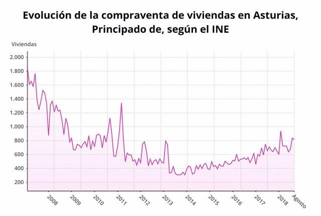 Evolución de la compraventa de viviendas en Asturias en agosto