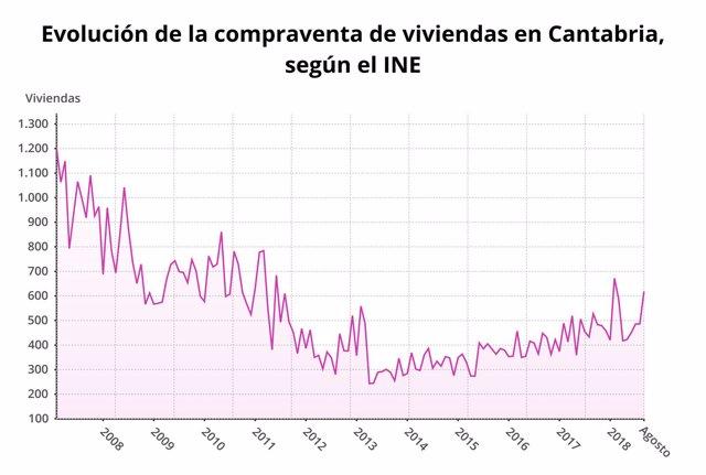 Evolución de la compreventa de viviendas en Cantabria