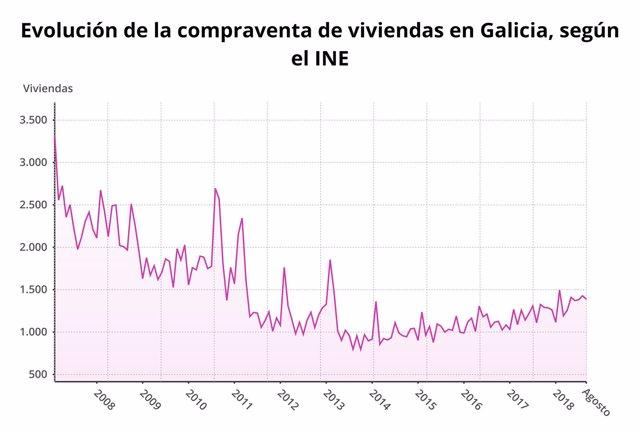Evolución de la compraventa de viviendas en Galicia