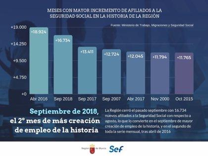 La Región gana casi 17.000 trabajadores en el septiembre de mayor creación de empleo de su historia