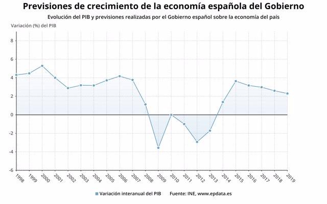 El Gobierno rebaja al 2,6% la previsión de crecimiento para este año y al 2,3% la de 2019