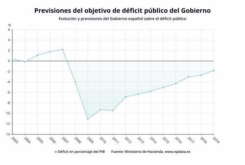 Déficit fiscal previsiones gobierno (15 de octubre de 2018)