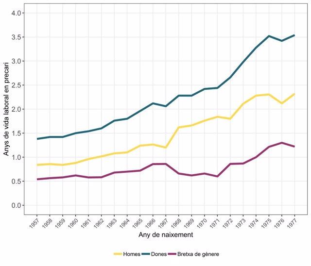 Gráfico de años de vida laboral en precario