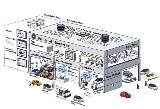 Volkswagen digitalizará el proceso de venta de automóviles