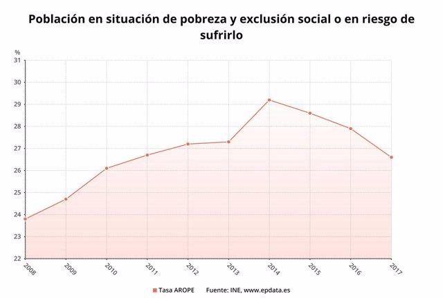 Evolución del riesgo de la pobreza