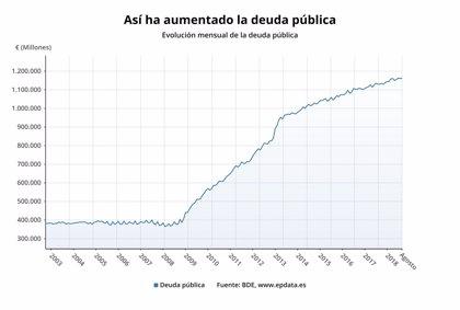 La deuda pública sube en agosto en 2.352 millones y  se sitúa en el 97,3% del PIB