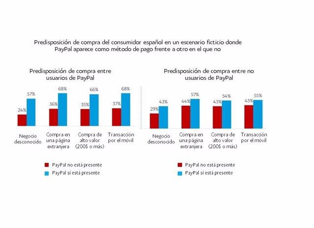 Resultados del estudio de Ipsos sobre experiencias de pago online