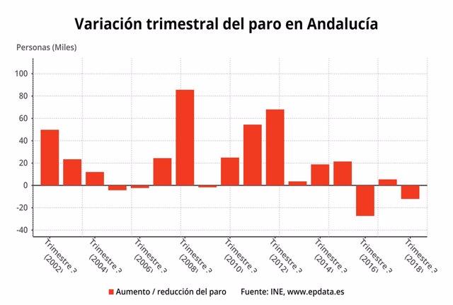 Valoración del paro en Andalucía en el tercer trimestre de 2018 según la EPA