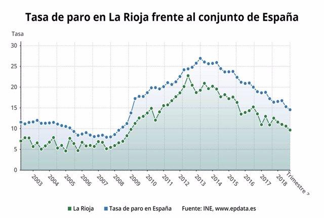 Tasa de paro de La Rioja en relación a España
