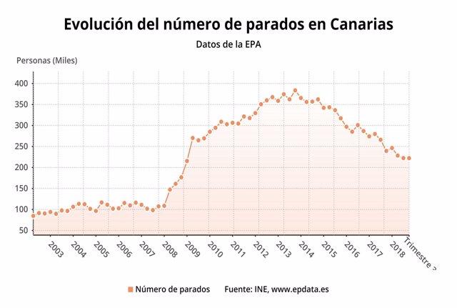 Evolucion del número de parados en Canarias (datos EPA)