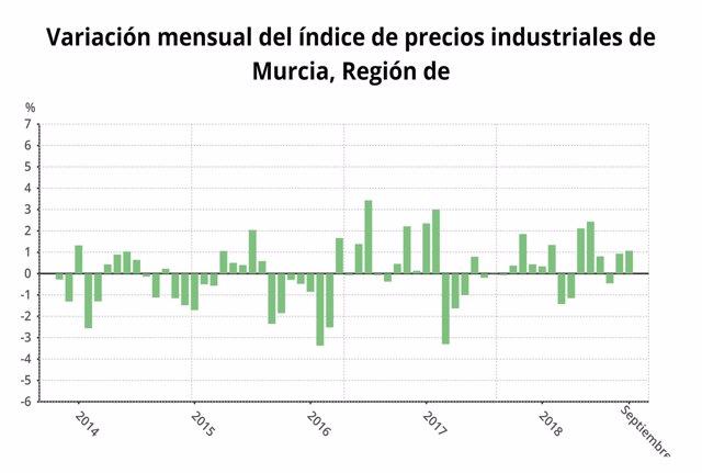 Variación mensual del índice de precfios industriales en Murcia