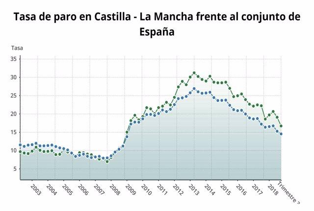 Tasa de paro en Castilla-La Mancha