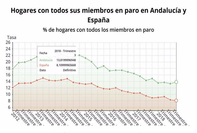Evolución de los hogares con todos sus miembros en paro en Andalucía
