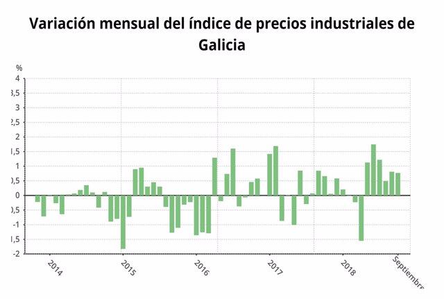 Precios industriales en Galicia