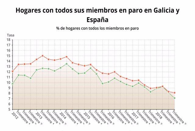 Hogares con todos sus miembros en paro en Galicia