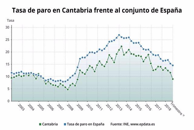 Tasa de paro de Cantabria y de España