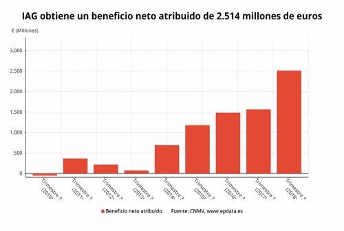IAG beneficio neto 3T 2018