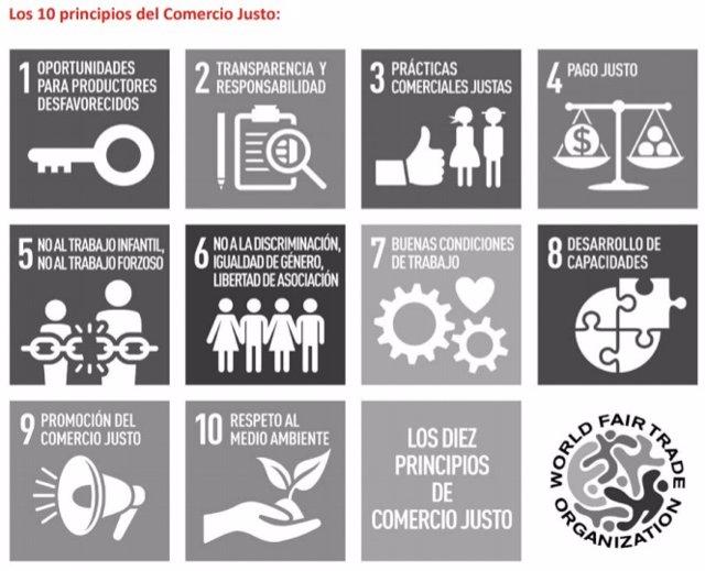 """""""La Carta De Principios Del Comercio Justo"""". Por La Coordinadora Estatal De Come"""