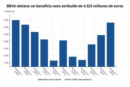 BBVA gana 4.323 millones hasta septiembre, un 25,3% más