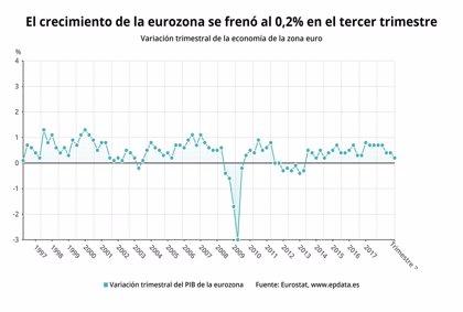 El crecimiento de la eurozona se frenó al 0,2% en el tercer trimestre, su peor dato en cuatro años