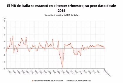 El PIB de Italia se estancó en el tercer trimestre, su peor dato desde 2014