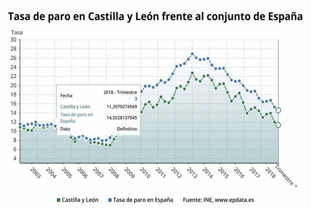 Valladolid. Datos evolución parados en CyL