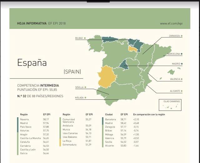 Gráfico sobre el nivel de inglés del informe EF EPI