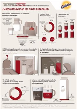 Cómo desayunan los niños españoles. Infografía