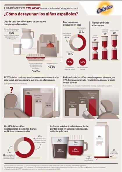 El 50% de los niños españoles no toma un desayuno completo por falta de hambre, costumbre o las prisas de por la mañana