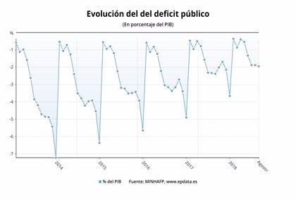 El déficit público baja al 1,95% del PIB hasta agosto y el del Estado se reduce al 1,09% hasta septiembre