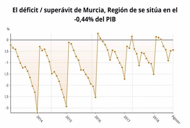 Gráfica que muestra la evolución del déficit/superávit de la Región