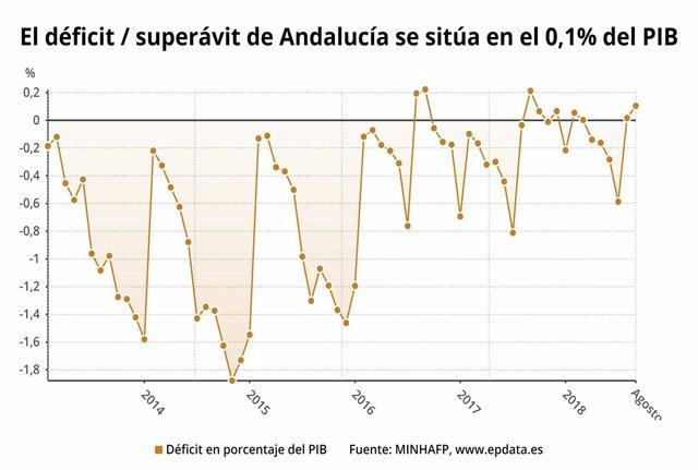 Andalucía registró superávit hasta agosto