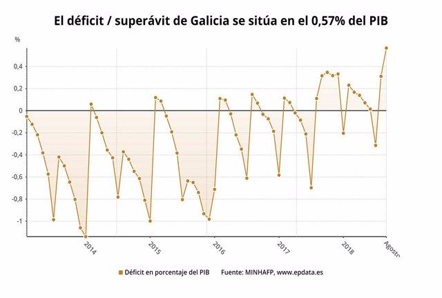 Tabla de déficit / superávit de Galicia en agosto de 2018