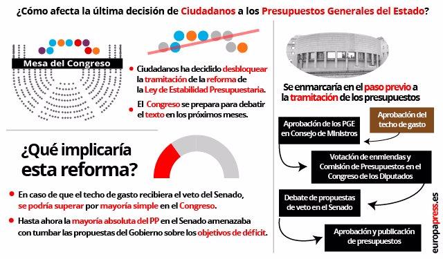 Gráfico de EP de la reforma de la Ley Presupuestaria