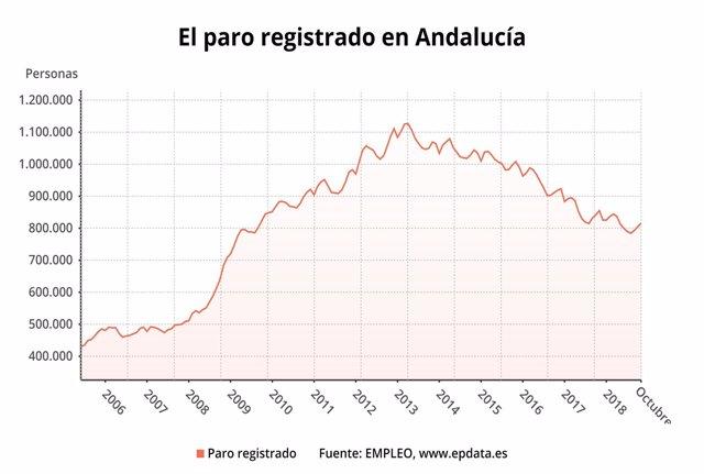 Evolución del paro registrado en Andalucía hasta octubre de 2018