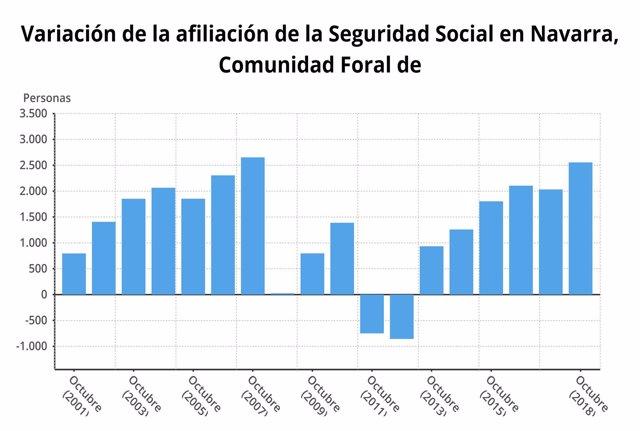 Datos de la Seguridad Social en octubre en Navarra en 2018.