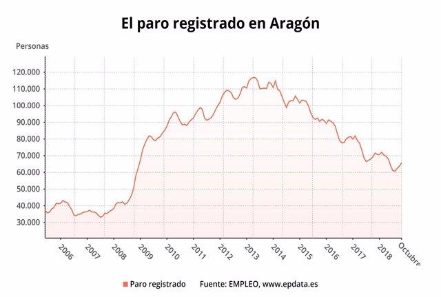 Gráfico del paro en Aragón