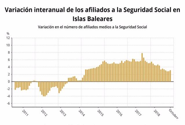 Variación de los afiliados a la Seguridad Social en Baleares
