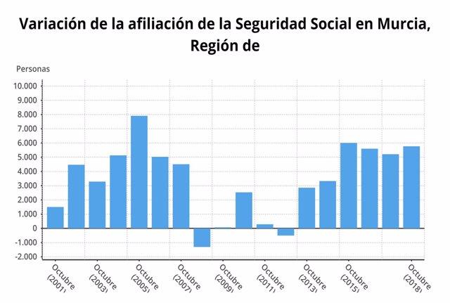 Variación de la afiliación de la Seguridad Social Murcia