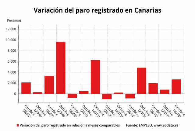 Variación del paro registrado en Canarias en octubre de 2018