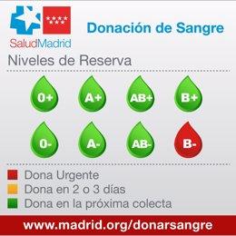 Reservas de sangre en los hospitales de la Comunidad de Madrid